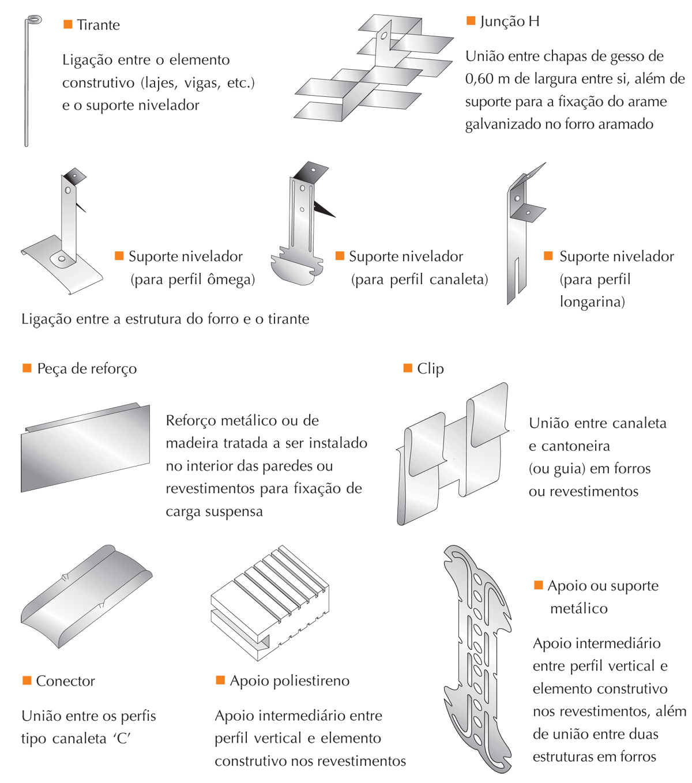 Tabelas para os Tipos de peças